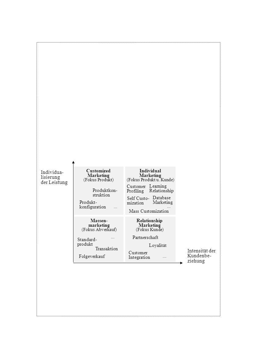 Individual Marketing (Fokus Produkt u. Kunde) Customized Marketing (Fokus Produkt) Massen- marketing (Fokus Abverkauf) Relationship Marketing (Fokus K