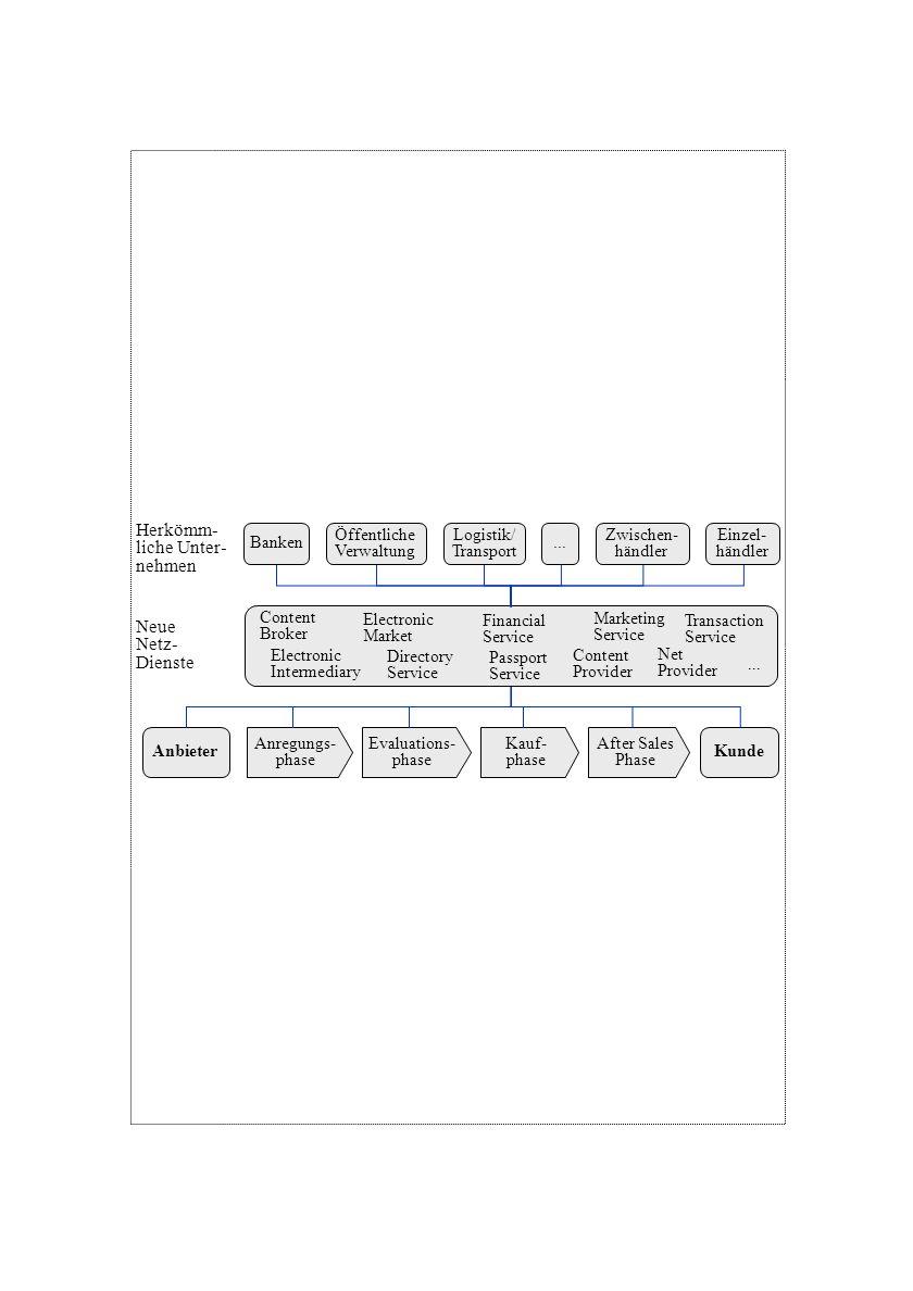 Kauf- phase After Sales Phase Anregungs- phase AnbieterKunde Evaluations- phase Banken Zwischen- händler Öffentliche Verwaltung Einzel- händler Logist