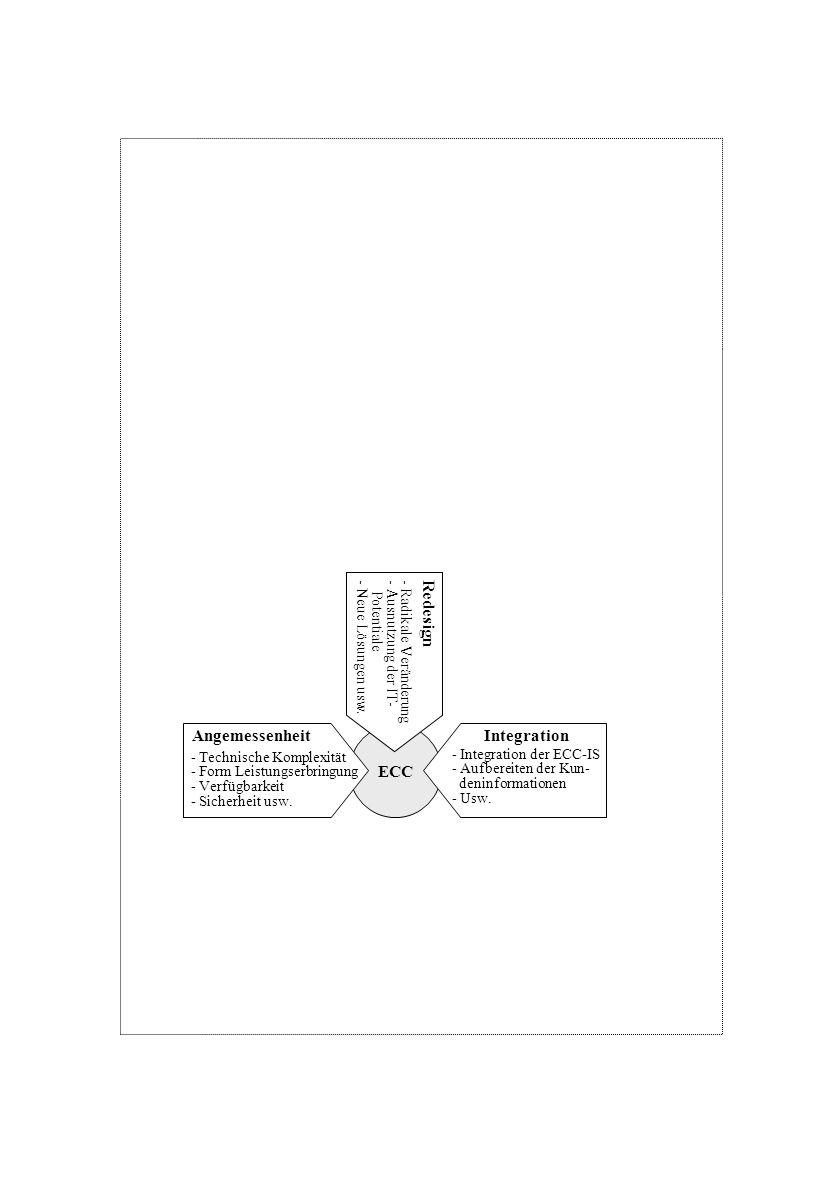 ECC Angemessenheit - Technische Komplexität - Form Leistungserbringung - Verfügbarkeit - Sicherheit usw. Integration - Integration der ECC-IS - Aufber