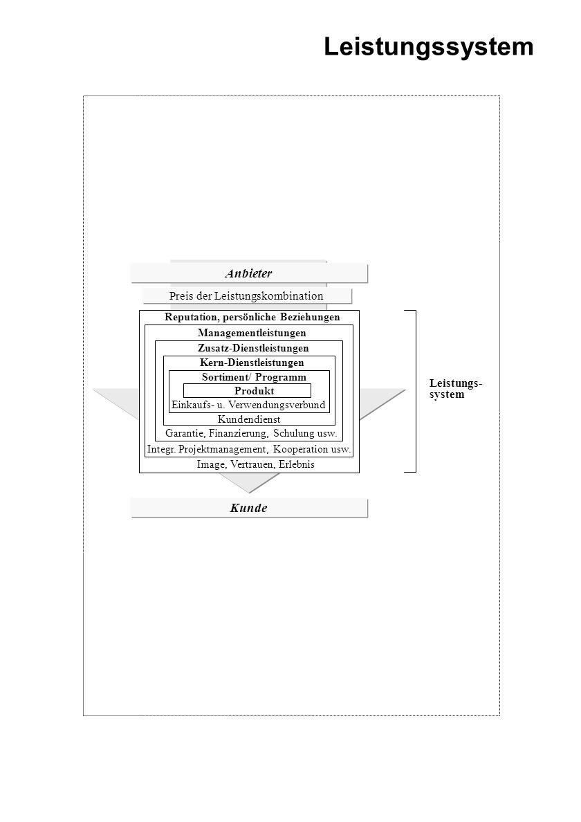 Anbieter Kunde Preis der Leistungskombination Reputation, persönliche Beziehungen Managementleistungen Zusatz-Dienstleistungen Kern-Dienstleistungen S