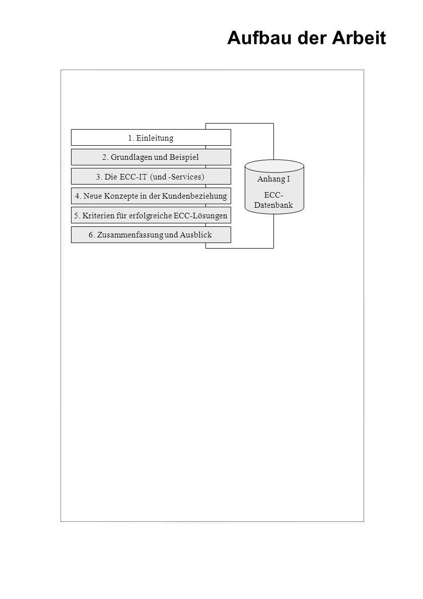 2. Grundlagen und Beispiel Aufbau der Arbeit 3. Die ECC-IT (und -Services) 4. Neue Konzepte in der Kundenbeziehung 6. Zusammenfassung und Ausblick Anh