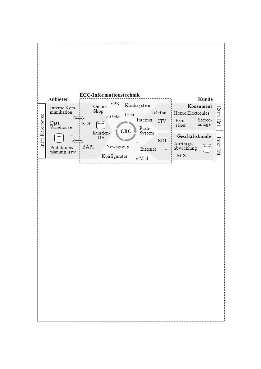 Anbieter Konsument Home Electronics EDI Geschäftskunde Internet Fern- seher ITV Stereo- anlage... ECC-Informationstechnik EPK Konfigurator Kunden- DB