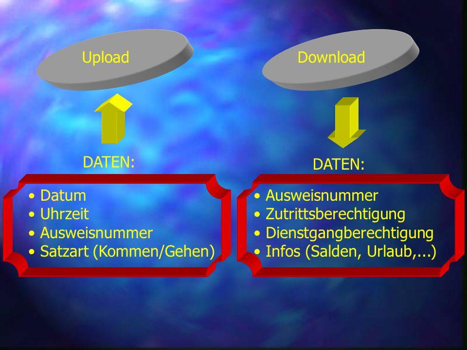 Download DATEN: Upload DATEN: Datum Uhrzeit Ausweisnummer Satzart (Kommen/Gehen) Ausweisnummer Zutrittsberechtigung Dienstgangberechtigung Infos (Salden, Urlaub,...)