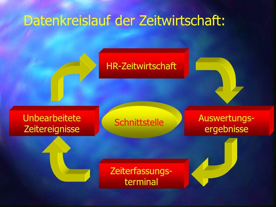 Datenkreislauf der Zeitwirtschaft: HR-Zeitwirtschaft Unbearbeitete Zeitereignisse Zeiterfassungs- terminal Auswertungs- ergebnisse Schnittstelle