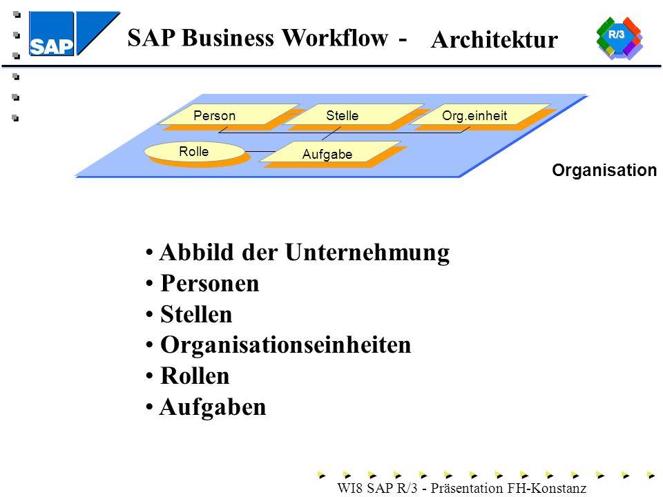 SAP Business Workflow - WI8 SAP R/3 - Präsentation FH-Konstanz Architektur Organisation PersonStelleOrg.einheit Rolle Aufgabe R/3 Abbild der Unternehmung Personen Stellen Organisationseinheiten Rollen Aufgaben