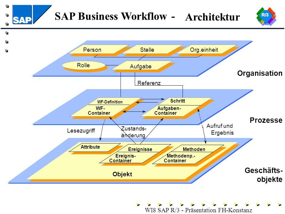 SAP Business Workflow - WI8 SAP R/3 - Präsentation FH-Konstanz Architektur Organisation Prozesse Geschäfts- objekte PersonStelleOrg.einheit WF-Definition WF- Container Schritt Referenz Rolle Aufgaben- Container Aufgabe Attribute Objekt EreignisseMethoden Methodenp.- Container Ereignis- Container Zustands- änderung Lesezugriff Aufruf und Ergebnis R/3