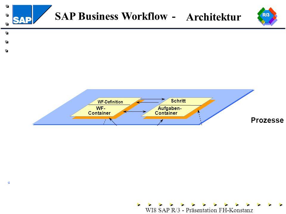 SAP Business Workflow - WI8 SAP R/3 - Präsentation FH-Konstanz Architektur Organisation PersonStelleOrg.einheit Referenz Rolle Aufgabe Geschäfts- objekte Attribute Objekt EreignisseMethoden Methodenp.- Container Ereignis- Container Prozesse WF-Definition WF- Container Schritt Aufgaben- Container Zustands- änderung Lesezugriff Aufruf und Ergebnis R/3