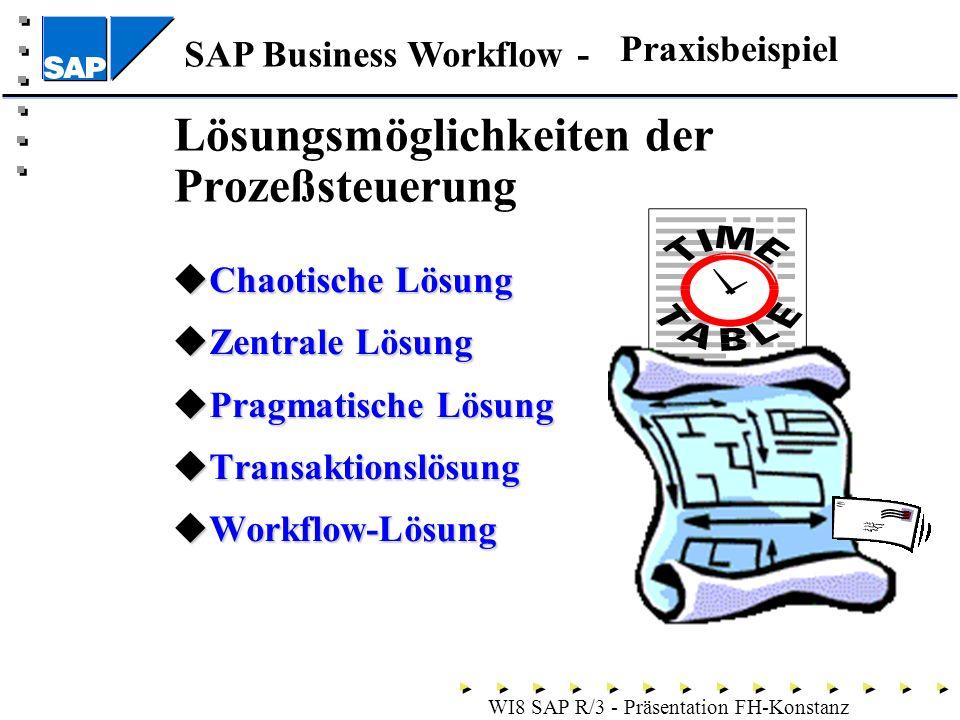 SAP Business Workflow - WI8 SAP R/3 - Präsentation FH-Konstanz Lösungsmöglichkeiten der Prozeßsteuerung Chaotische Lösung Chaotische Lösung Zentrale Lösung Zentrale Lösung Pragmatische Lösung Pragmatische Lösung Transaktionslösung Transaktionslösung Workflow-Lösung Workflow-Lösung Praxisbeispiel