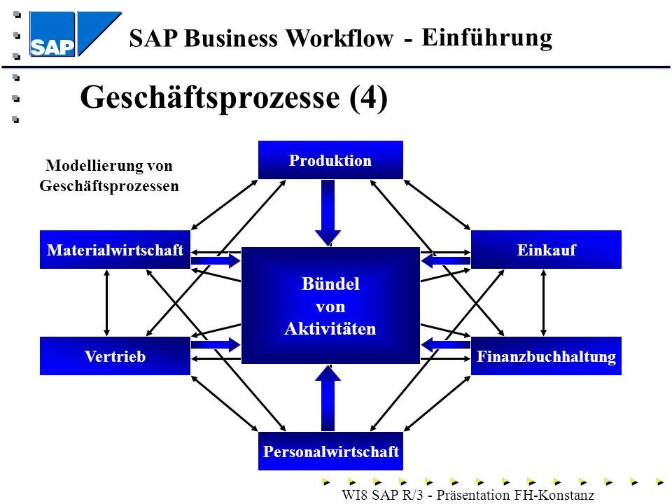 SAP Business Workflow - WI8 SAP R/3 - Präsentation FH-Konstanz Geschäftsprozesse (4) Produktion Finanzbuchhaltung Einkauf Vertrieb Materialwirtschaft Personalwirtschaft Bündel von Aktivitäten Modellierung von Geschäftsprozessen Einführung