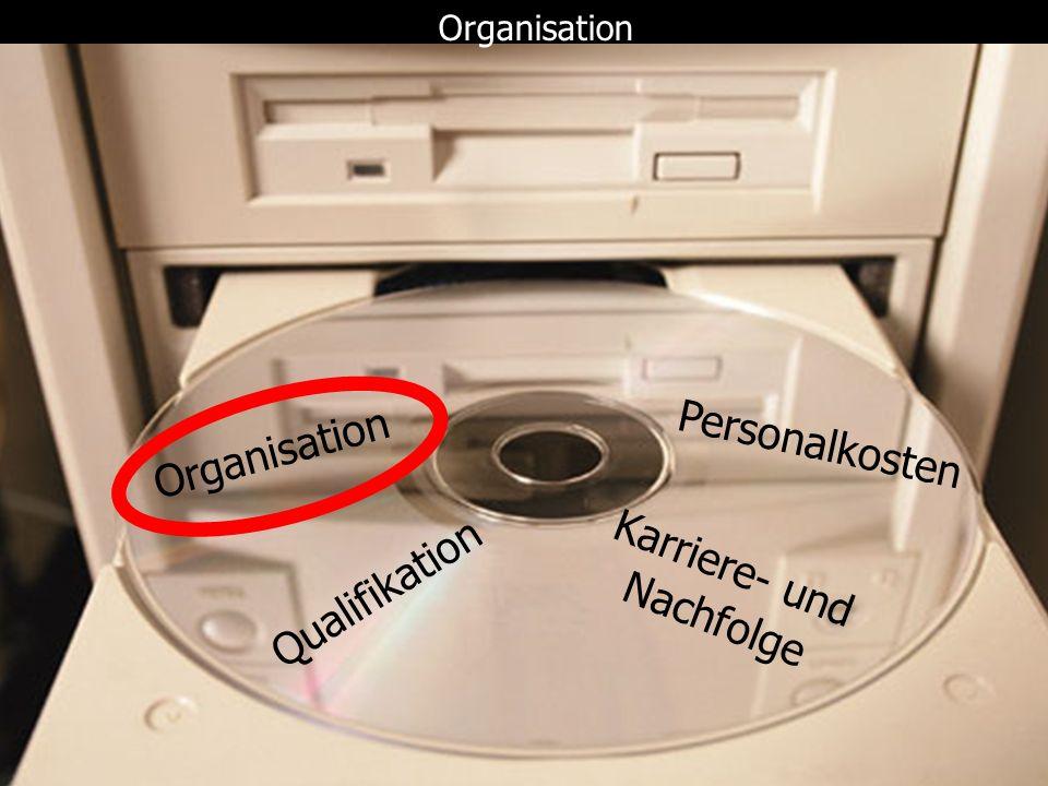 Organisation Qualifikation Personalkosten Kariere- und Nachfolgeplanung *Status: erledigt Karriere- und Nachfolge