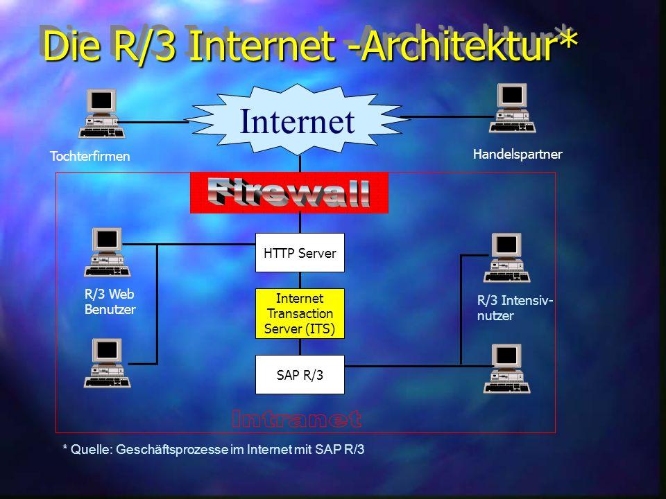Die R/3 Internet -Architektur* Internet HTTP Server Internet Transaction Server (ITS) SAP R/3 R/3 Web Benutzer R/3 Intensiv- nutzer * Quelle: Geschäftsprozesse im Internet mit SAP R/3 Tochterfirmen Handelspartner