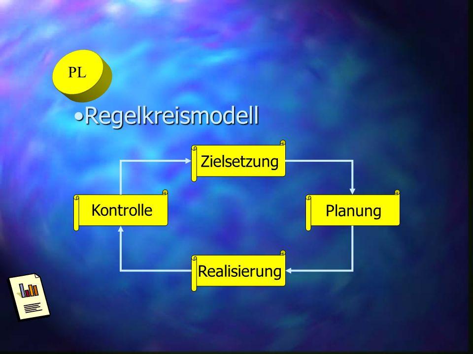 PL RegelkreismodellRegelkreismodell Zielsetzung KontrollePlanung Realisierung