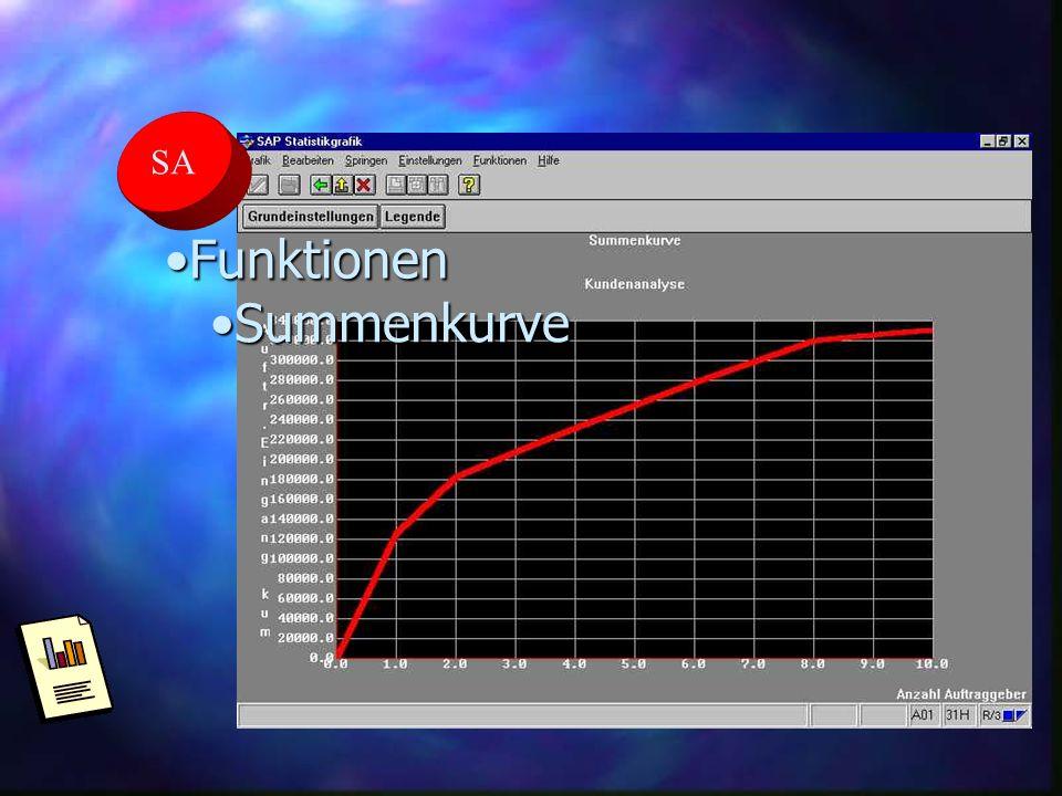 SA FunktionenFunktionen SummenkurveSummenkurve