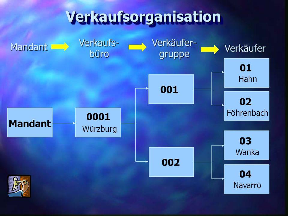 VerkaufsorganisationVerkaufsorganisation Verkaufs-büro Verkäufer- gruppe Verkäufer Mandant Mandant 0001 001 002 Würzburg 02 Föhrenbach 01 Hahn 03 Wank