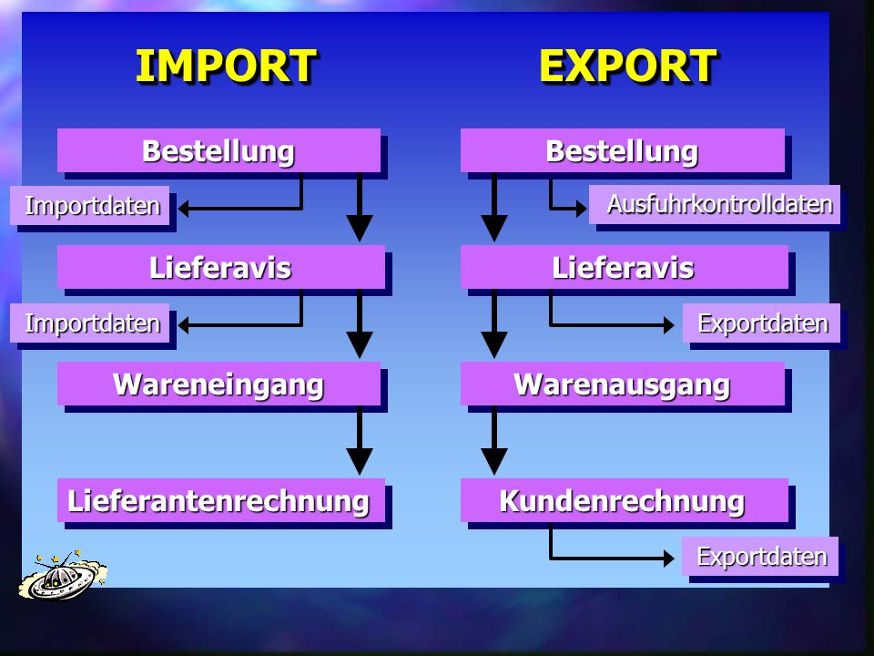 Lieferavis Wareneingang Bestellung Lieferantenrechnung IMPORTIMPORTImportdaten ImportdatenLieferavis Warenausgang Bestellung Kundenrechnung EXPORTEXPO