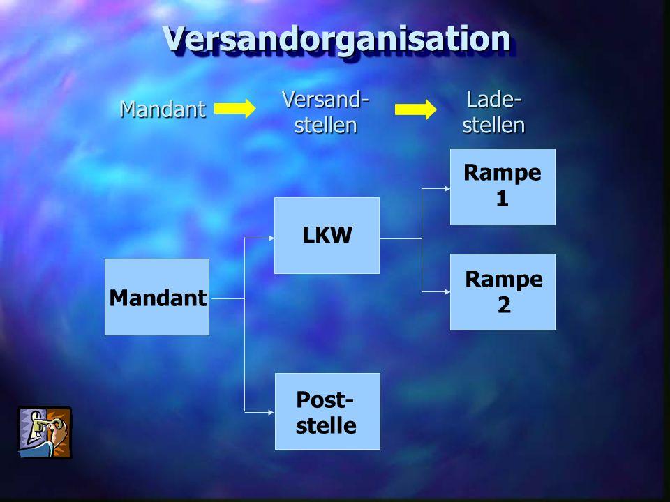 VersandorganisationVersandorganisation Versand-stellen Lade- stellen Mandant Mandant LKW Post- stelle Rampe 1 Rampe 2