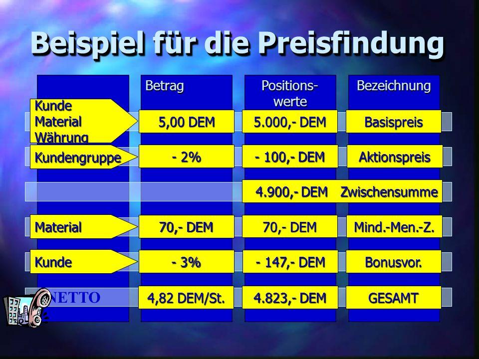 BetragPositions-werteBezeichnung Beispiel für die Preisfindung NETTO 4.900,- DEM Zwischensumme 4.900,- DEM Zwischensumme Material 70,- DEM Mind.-Men.-