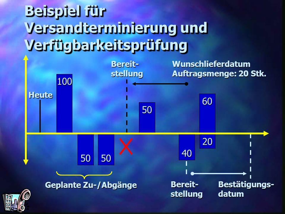 Heute Bereit-stellungBestätigungs-datum Bereit-stellungWunschlieferdatum Auftragsmenge: 20 Stk. 20 60 40 50 5050 100 Beispiel für Versandterminierung