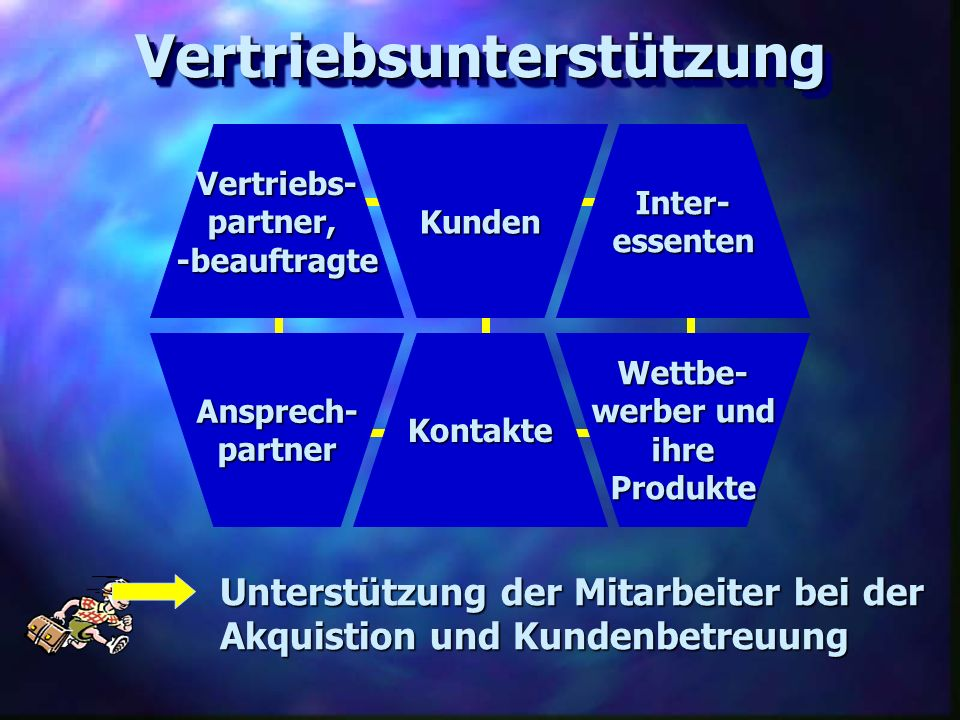 Kunden Inter-essenten Vertriebs- partner, -beauftragte Kontakte Wettbe- werber und werber und ihre Produkte Ansprech- partner VertriebsunterstützungVe