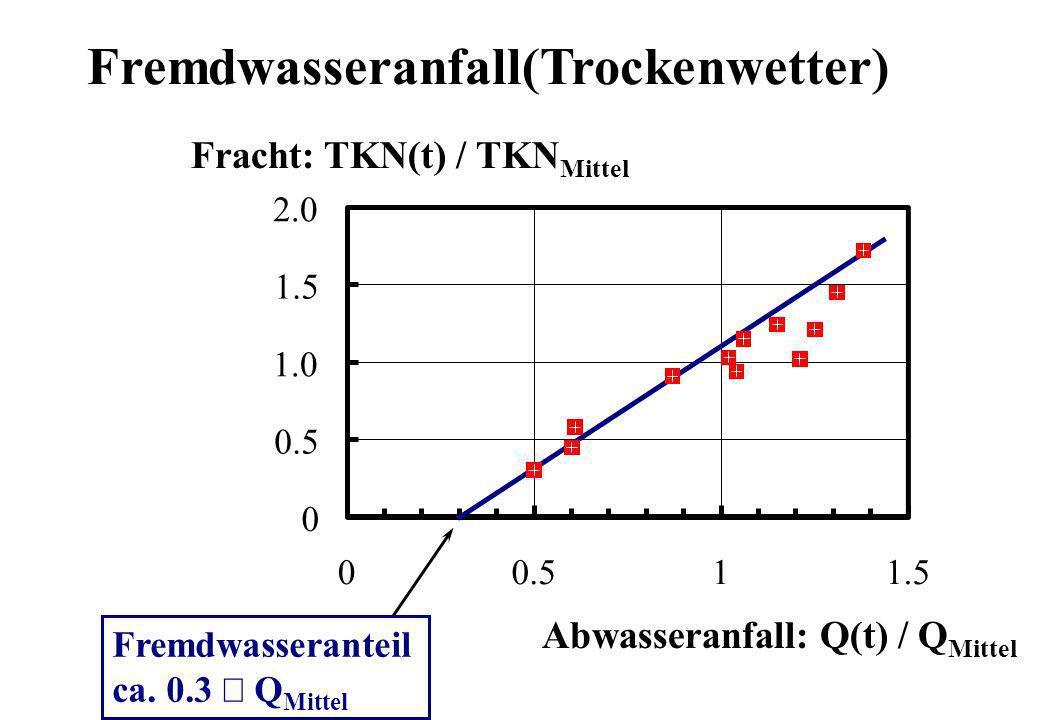 Fremdwasseranfall(Trockenwetter) 0 0.5 1.0 1.5 2.0 00.511.5 Abwasseranfall: Q(t) / Q Mittel Fracht: TKN(t) / TKN Mittel Fremdwasseranteil ca. 0.3 Q Mi