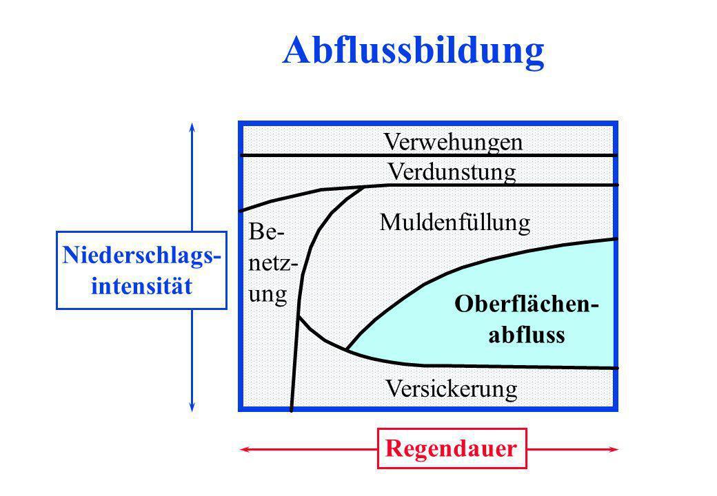 Verdunstung Muldenfüllung Oberflächen- abfluss Versickerung Be- netz- ung Regendauer Niederschlags- intensität Verwehungen Abflussbildung