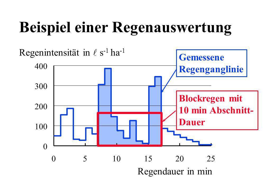 0 100 200 300 400 0510152025 Regenintensität in s -1 ha -1 Regendauer in min Blockregen mit 10 min Abschnitt- Dauer Beispiel einer Regenauswertung Gem