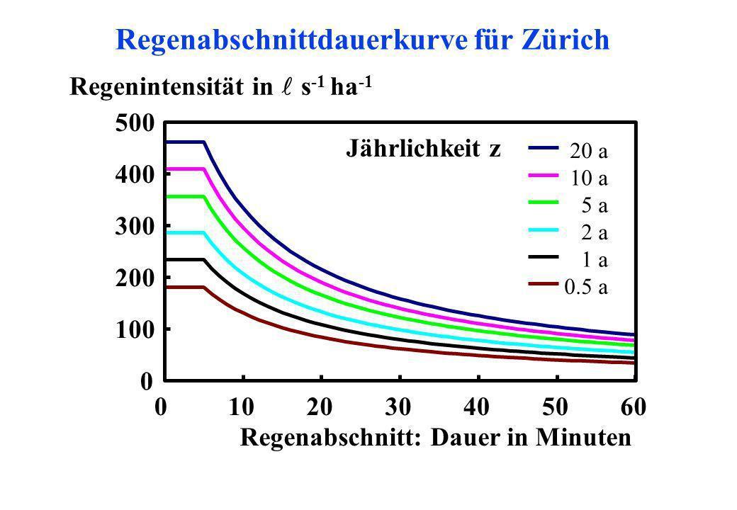 Regenabschnittdauerkurve für Zürich 0 100 200 300 400 500 0102030405060 Regenabschnitt: Dauer in Minuten Regenintensität in s -1 ha -1 20 a 10 a 5 a 2
