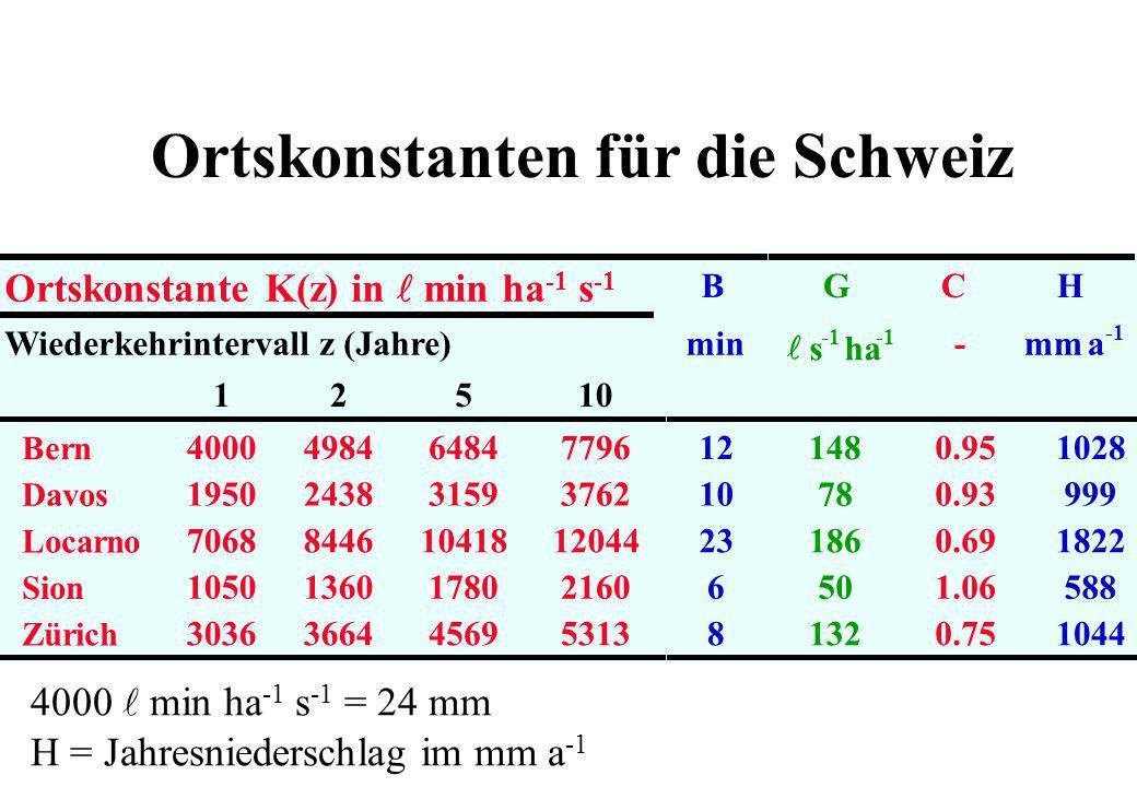 Ortskonstanten für die Schweiz Ortskonstante K(z) in min ha -1 s -1 BGCH Wiederkehrintervall z (Jahre)min s ha -mm a 12510 Bern Davos Locarno Sion Zür