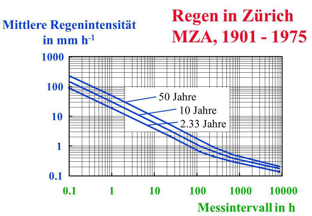 0.1 1 10 100 1000 0.1110100100010000 Mittlere Regenintensität in mm h -1 Messintervall in h 50 Jahre 10 Jahre 2.33 Jahre Regen in Zürich MZA, 1901 - 1