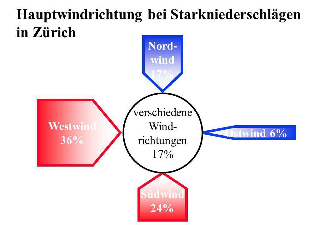 Westwind 36% Nord- wind 17% Ostwind 6% Südwind 24% verschiedene Wind- richtungen 17% Hauptwindrichtung bei Starkniederschlägen in Zürich