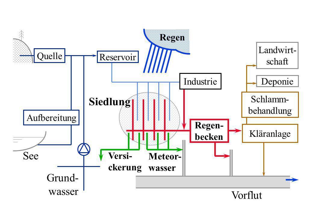 Regen- becken Quelle Grund- wasser Aufbereitung Reservoir See Schlamm- behandlung Deponie Landwirt- schaft Meteor- wasser Versi- ckerung Industrie Klä