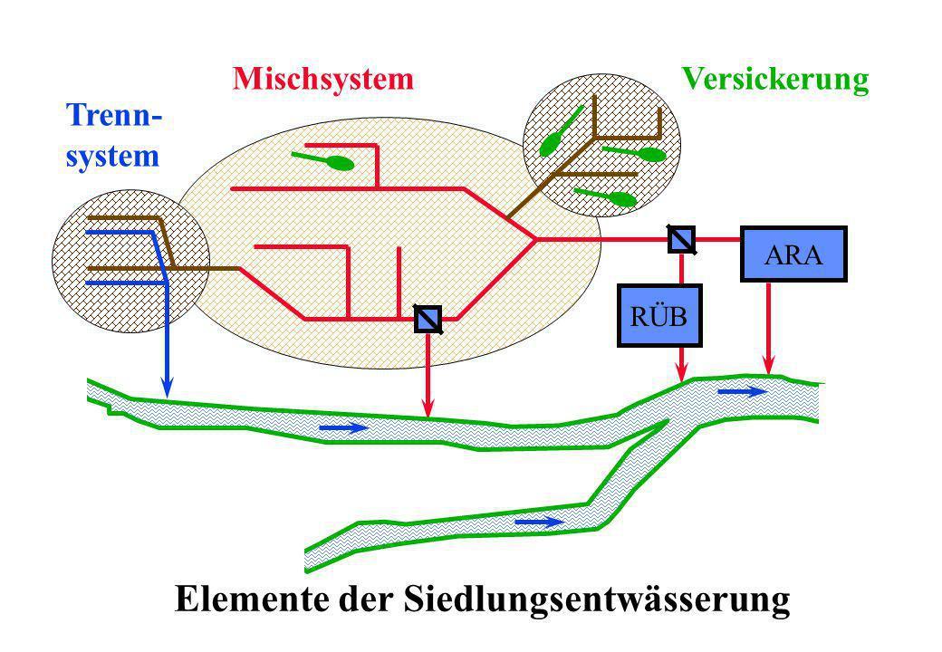 RÜB ARA Trenn- system VersickerungMischsystem Elemente der Siedlungsentwässerung