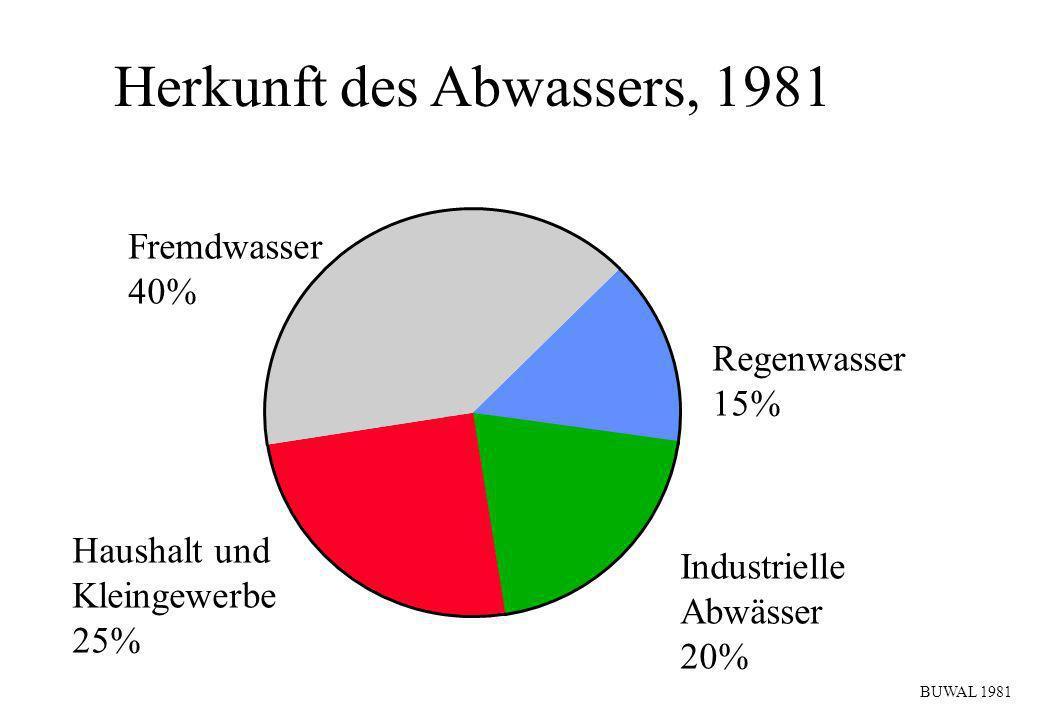 Herkunft des Abwassers, 1981 Fremdwasser 40% Regenwasser 15% Industrielle Abwässer 20% Haushalt und Kleingewerbe 25% BUWAL 1981