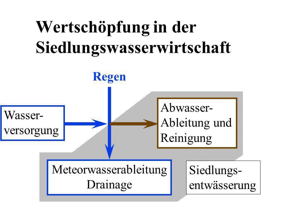 Wertschöpfung in der Siedlungswasserwirtschaft Wasser- versorgung Regen Siedlungs- entwässerung Abwasser- Ableitung und Reinigung Meteorwasserableitun