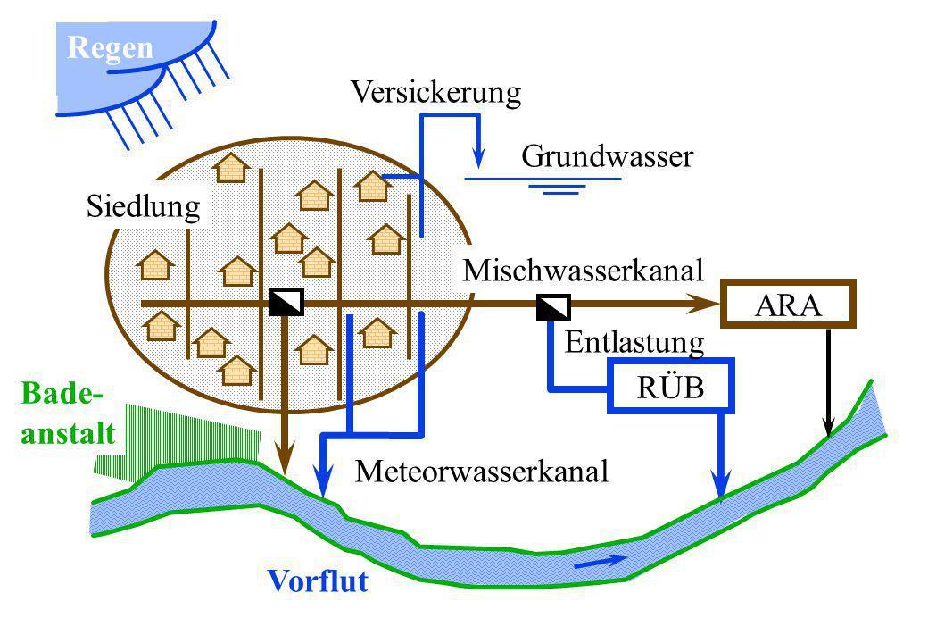 ARA Regen Grundwasser RÜB Entlastung Vorflut Meteorwasserkanal Versickerung Siedlung Mischwasserkanal Bade- anstalt