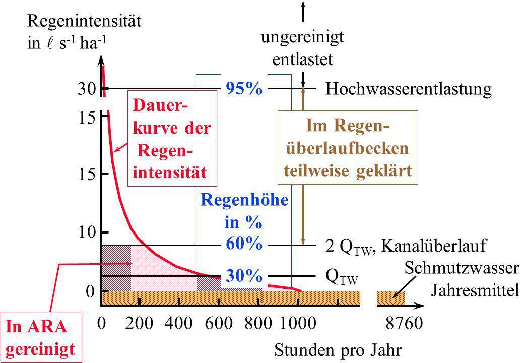 Regenintensität in s -1 ha -1 30 15 10 0 020040060080010008760 Stunden pro Jahr Dauer- kurve der Regen- intensität 2 Q TW, Kanalüberlauf Hochwasserent