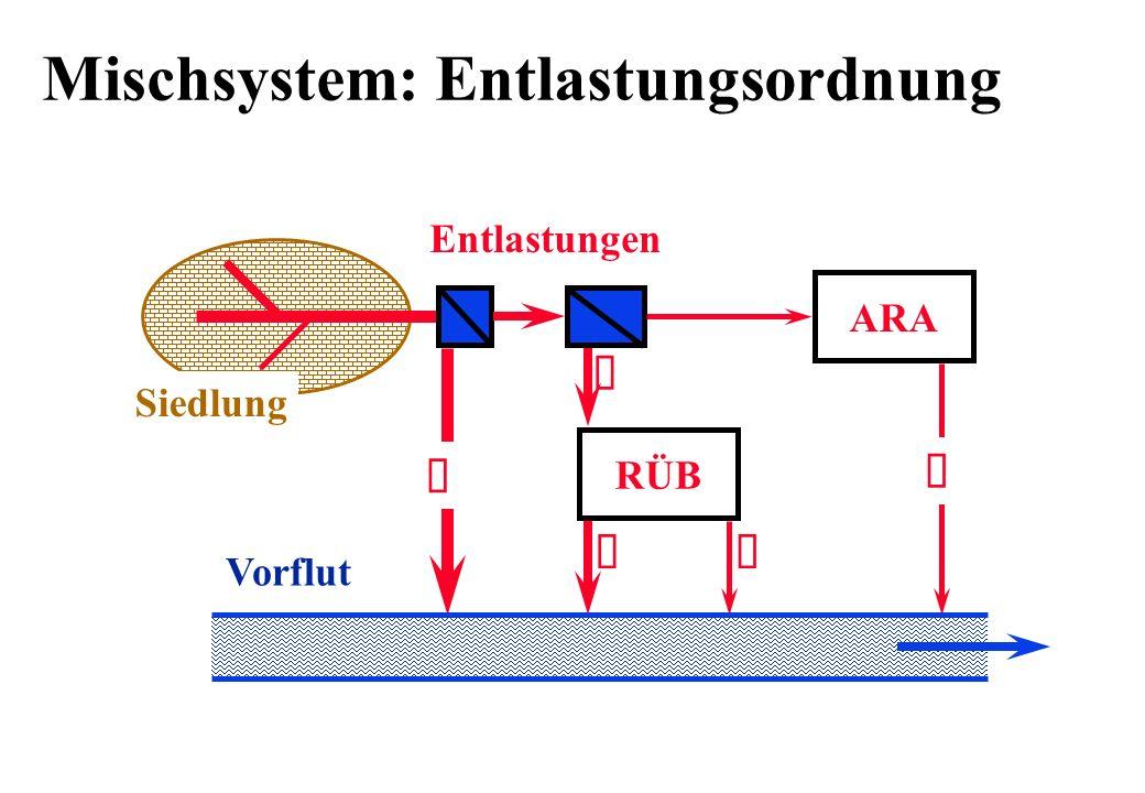 Mischsystem: Entlastungsordnung ARA RÜB Entlastungen Siedlung Vorflut Ê Ë ÌÍ Î
