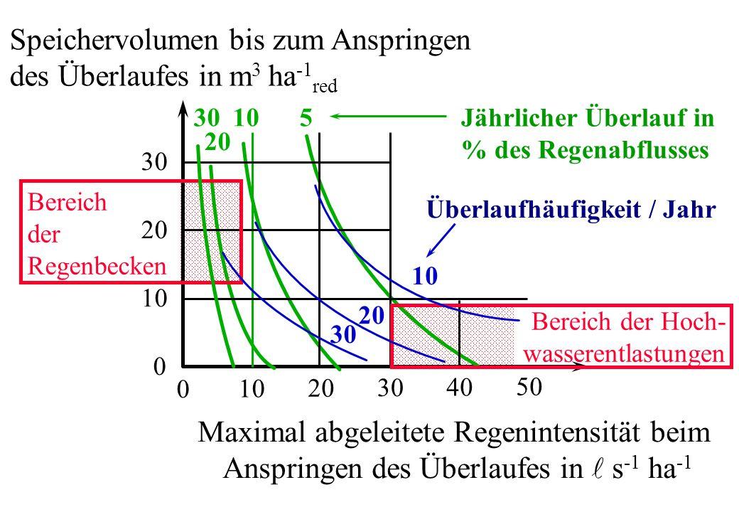 0 10 20 30 40 50 30 20 10 0 Maximal abgeleitete Regenintensität beim Anspringen des Überlaufes in s -1 ha -1 Speichervolumen bis zum Anspringen des Üb