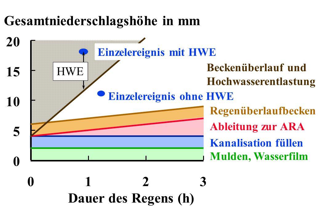 Mulden, Wasserfilm Kanalisation füllen Ableitung zur ARA Regenüberlaufbecken Einzelereignis ohne HWE Beckenüberlauf und Hochwasserentlastung 0 5 10 20