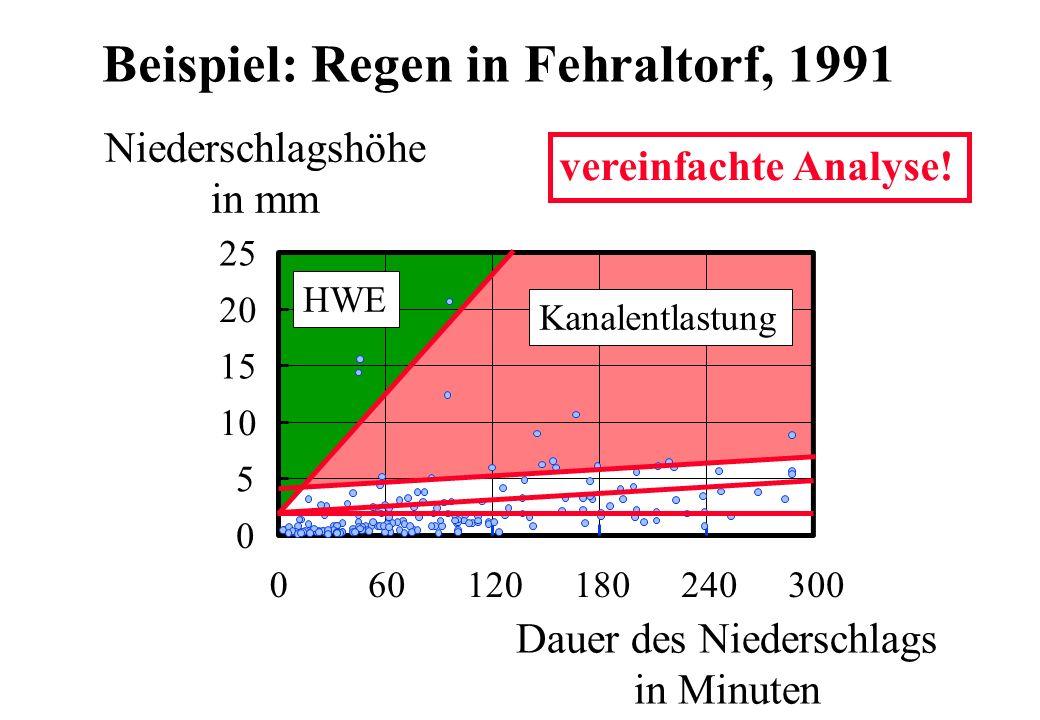 0 5 10 15 20 25 060120180240300 Niederschlagshöhe in mm Dauer des Niederschlags in Minuten Beispiel: Regen in Fehraltorf, 1991 HWE Kanalentlastung ver