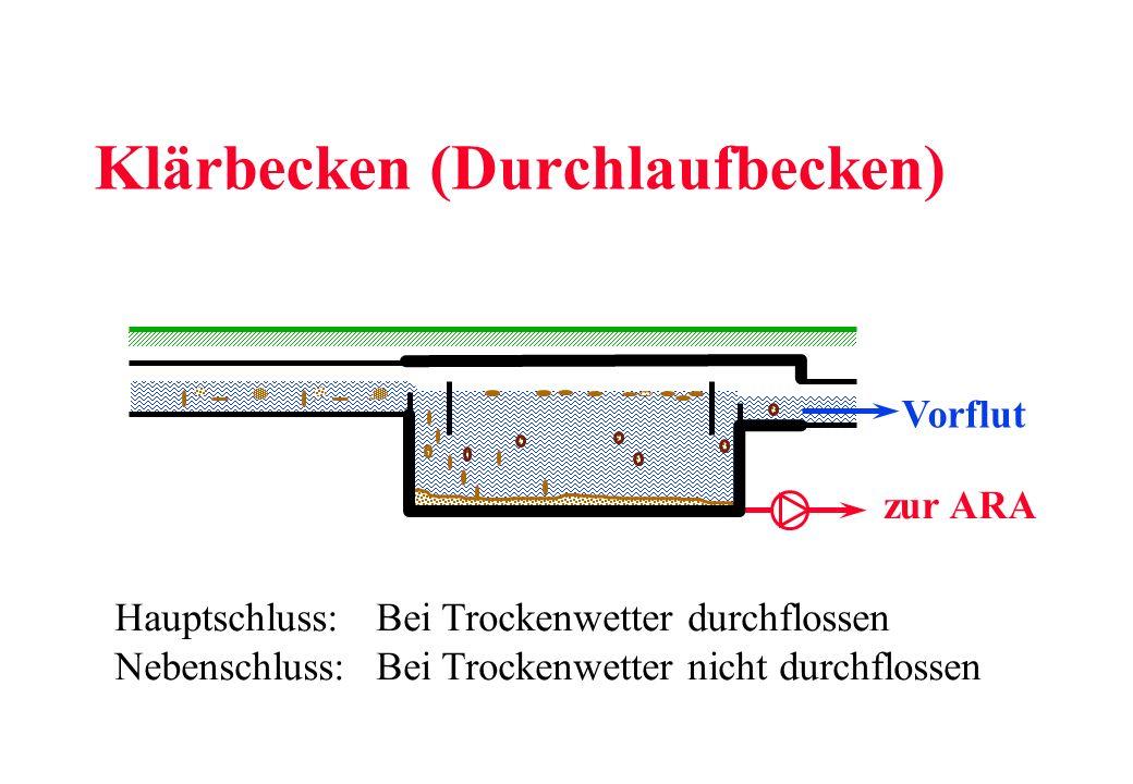 Klärbecken (Durchlaufbecken) Vorflut zur ARA Hauptschluss: Bei Trockenwetter durchflossen Nebenschluss:Bei Trockenwetter nicht durchflossen