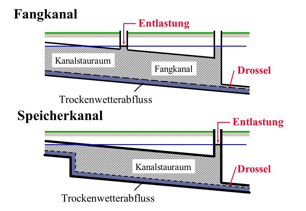Entlastung Drossel Kanalstauraum Fangkanal Trockenwetterabfluss Entlastung Drossel Kanalstauraum Trockenwetterabfluss Speicherkanal Fangkanal