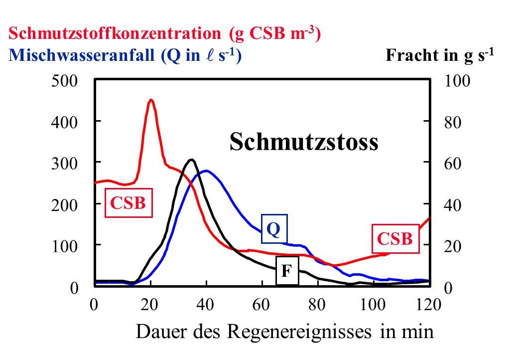 Dauer des Regenereignisses in min Schmutzstoffkonzentration (g CSB m -3 ) Mischwasseranfall (Q in s -1 ) Fracht in g s -1 Schmutzstoss CSB Q F