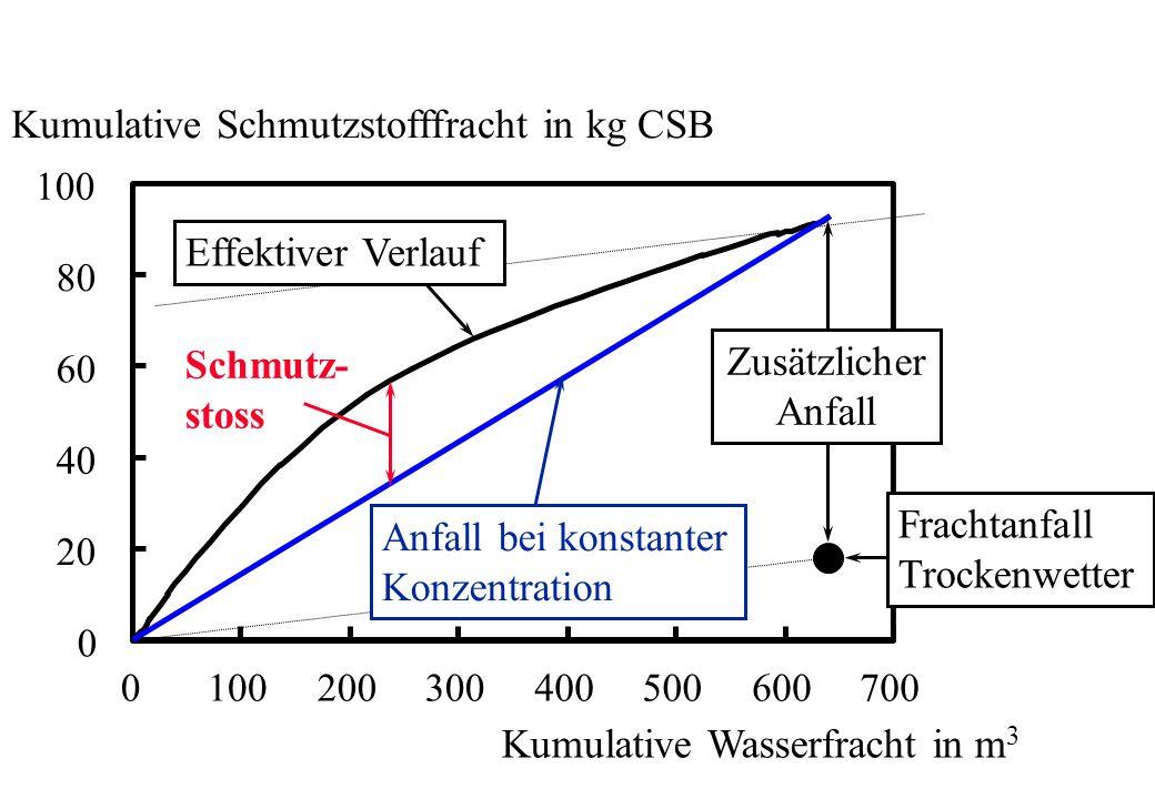 0 20 40 60 80 100 0 200300400500600700 Kumulative Wasserfracht in m 3 Kumulative Schmutzstofffracht in kg CSB Schmutz- stoss Effektiver Verlauf Anfall