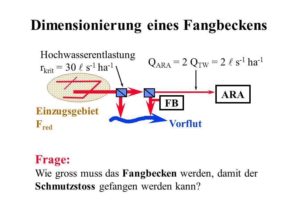 Dimensionierung eines Fangbeckens Frage: Wie gross muss das Fangbecken werden, damit der Schmutzstoss gefangen werden kann? ARA Vorflut FB Hochwassere