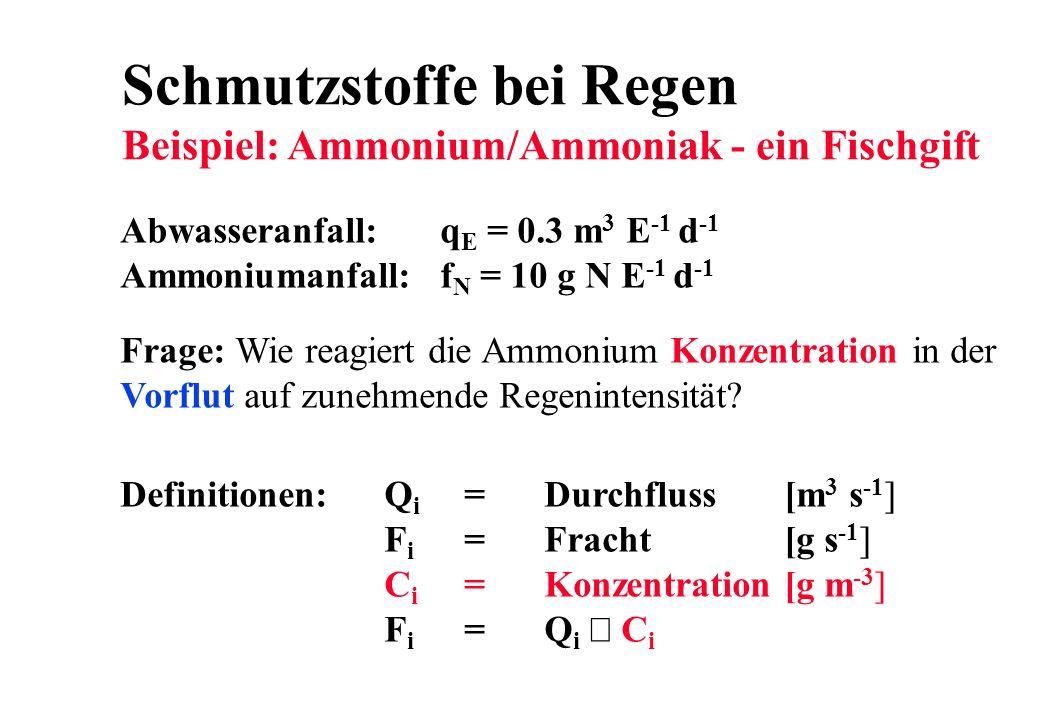 Schmutzstoffe bei Regen Beispiel: Ammonium/Ammoniak - ein Fischgift Frage: Wie reagiert die Ammonium Konzentration in der Vorflut auf zunehmende Regen