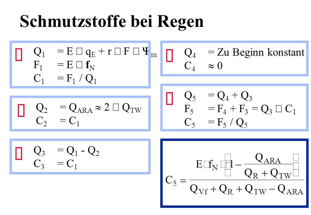 Schmutzstoffe bei Regen Í Q 4 = Zu Beginn konstant C 4 0 Ë Q 2 = Q ARA Q TW C 2 = C 1 Ì Q 3 = Q 1 - Q 2 C 3 = C 1 Ê Q 1 = E q E + r F m F 1 = E f N C