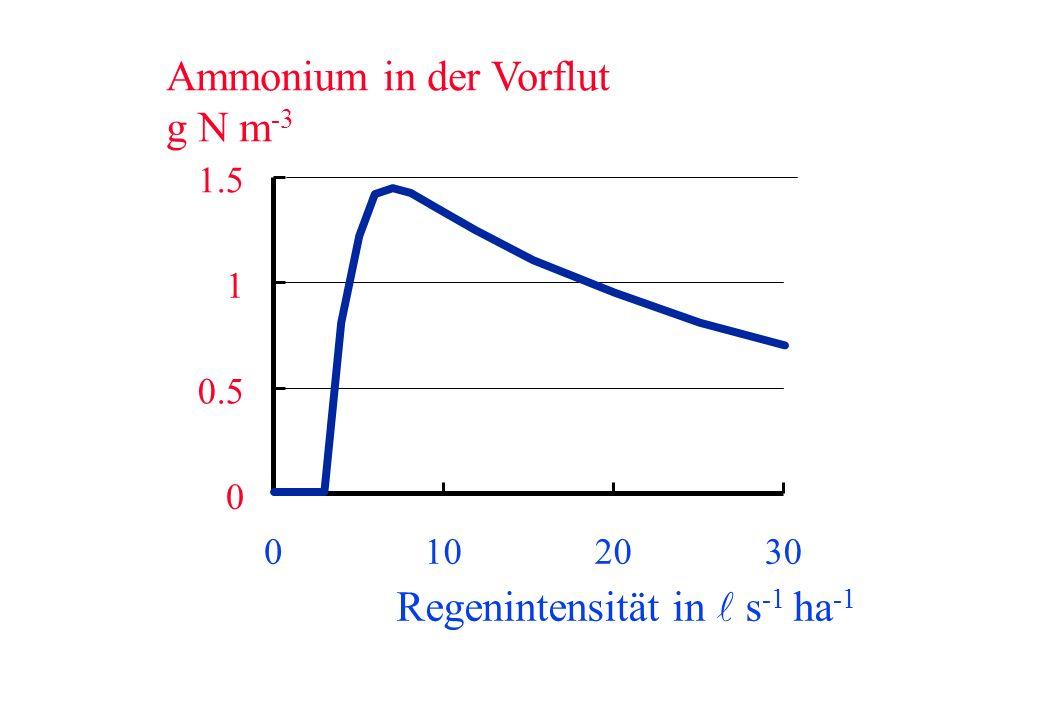 0 0.5 1 1.5 0102030 Regenintensität in s -1 ha -1 Ammonium in der Vorflut g N m -3