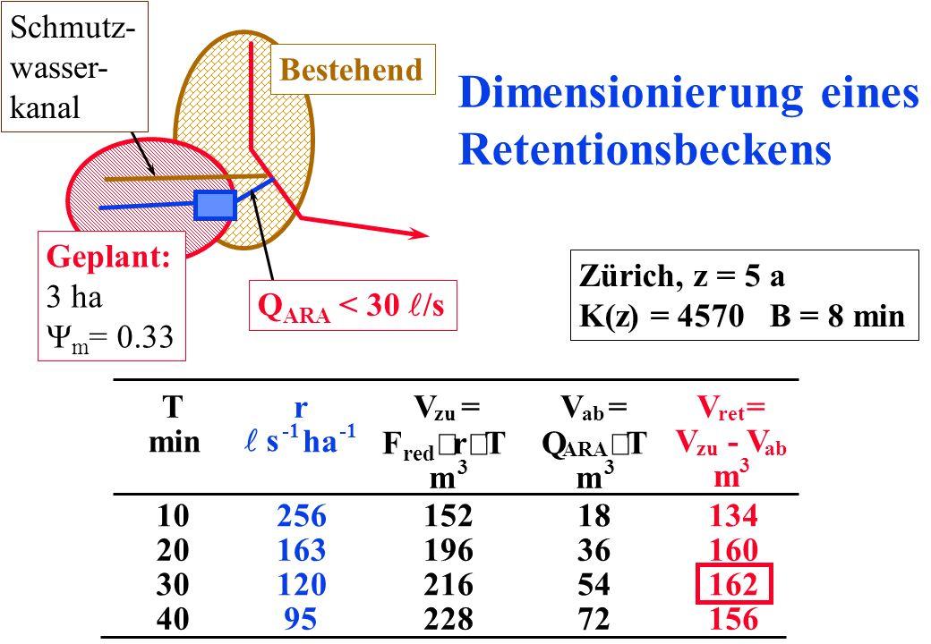 Zürich, z = 5 a K(z) = 4570 B = 8 min T min r s ha V zu = F red r T m 3 V ab = Q ARA T m 3 V ret = V zu - V ab m 3 10 20 30 40 256 163 120 95 152 196