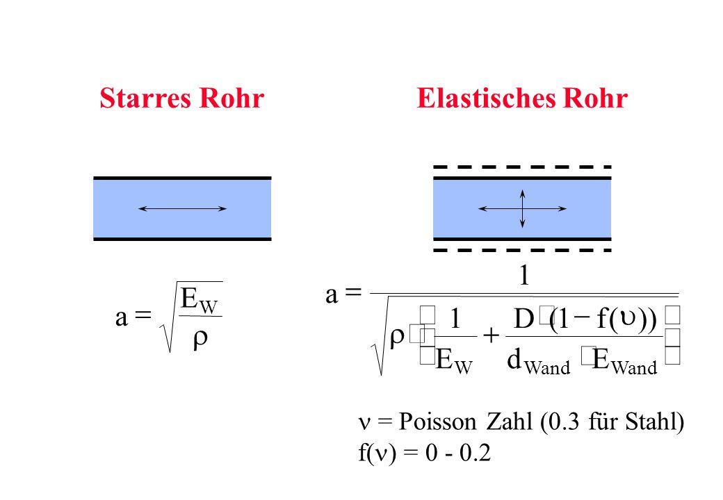 Starres RohrElastisches Rohr a E W a E Df dE WWand 1 11 (()) = Poisson Zahl (0.3 für Stahl) f( ) = 0 - 0.2